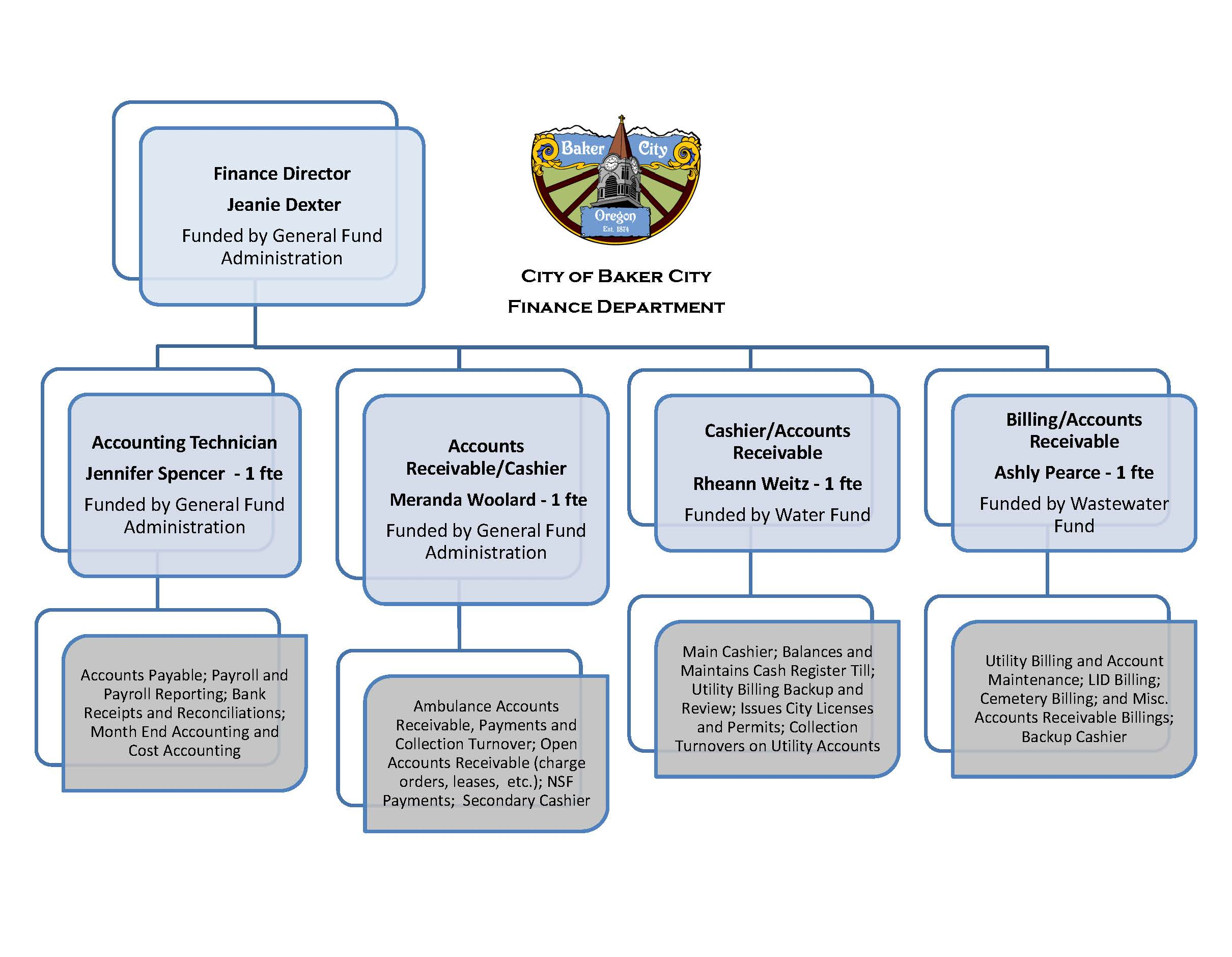 Finance Dept Organization Chart